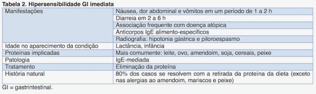 hipersensibilidade gastrointestinal imediata alergia alimentar