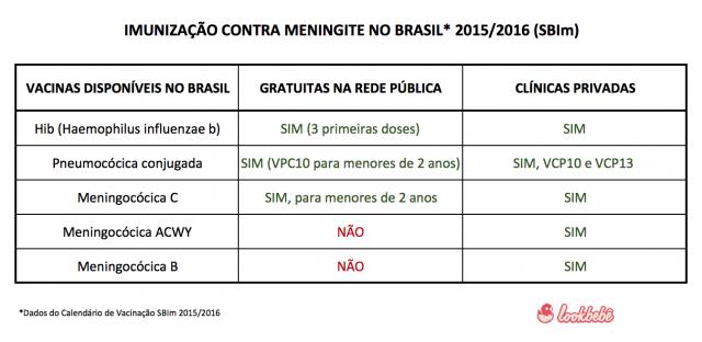 vacinas meningite brasil publica e particular calendário