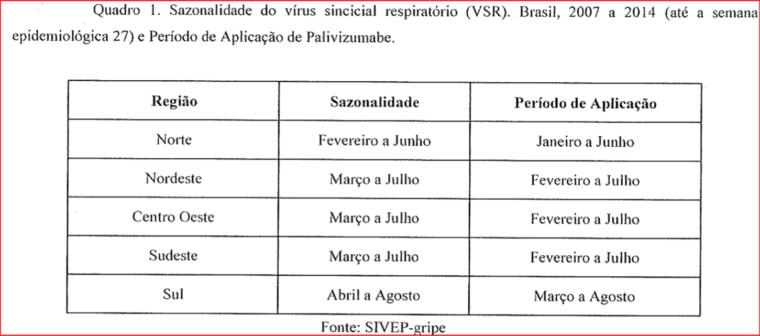 incidência vírus VSR nas regiões do brasil época do ano bronquiolite